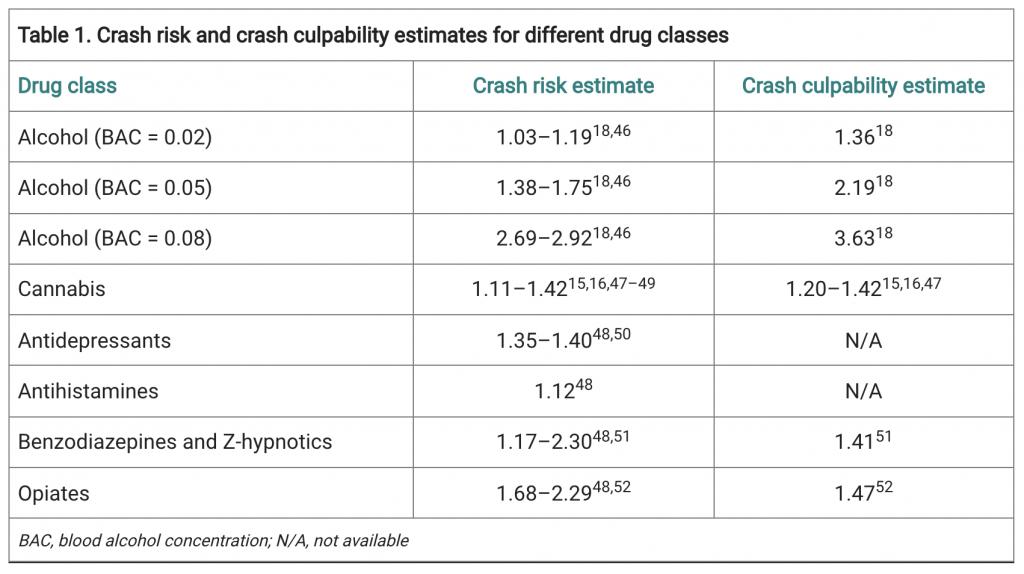 Crash-risk-crash-culpability-estimates-drug-classes